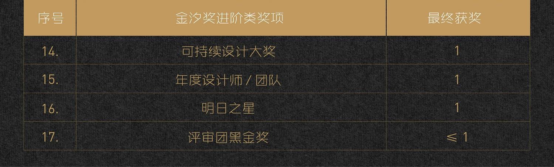 深圳国际家具展,设计周,家具展,金汐奖,设计创新,激发创新,颁奖典礼,新锐设计师